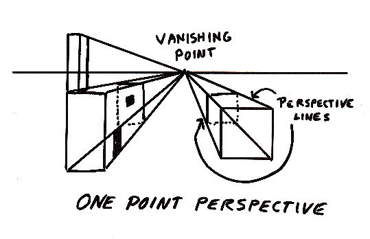 Diagram of One-Point Perspective