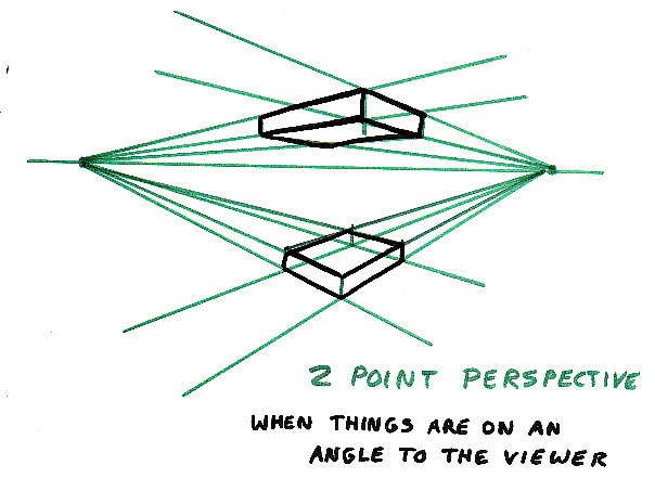 Two-Point Perspective Diagram