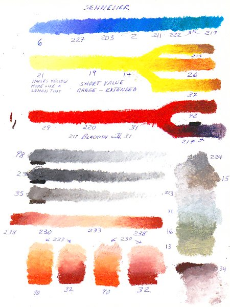 sennelier oil pastels, color mixing, shading, mixing chart