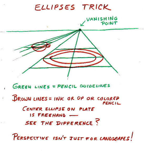 Diagram for using perspective construction lines to draw good ellipses!