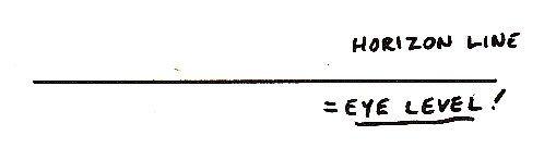 Horizon line diagram